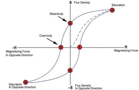 magnetic flux density inductor hysteresis loop