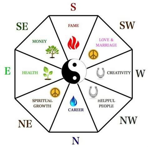 feng shway feng shui rules tips for designing a feng shui home