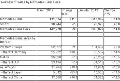 Sales Records Mercedes Records Strongest Monthly Sales In The Company S History In March