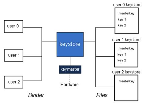 android keystore android keystore stack buffer overflow