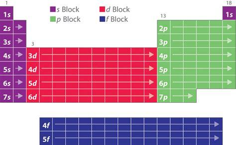 building   periodic table