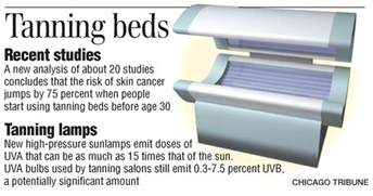 are tanning beds dangerous dangers of tanning the blade