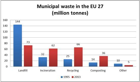 weight management vacancies waste management in ireland trends progress and risks