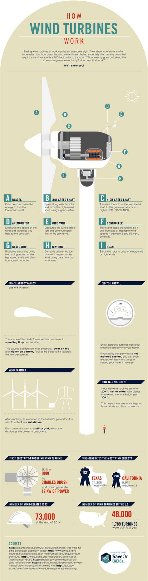 How To Search By Where They Work On Wordlesstech How Wind Turbines Actually Work Infographic