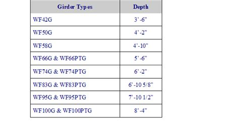 standard bridge table size prestressed girder dimensions and span capability