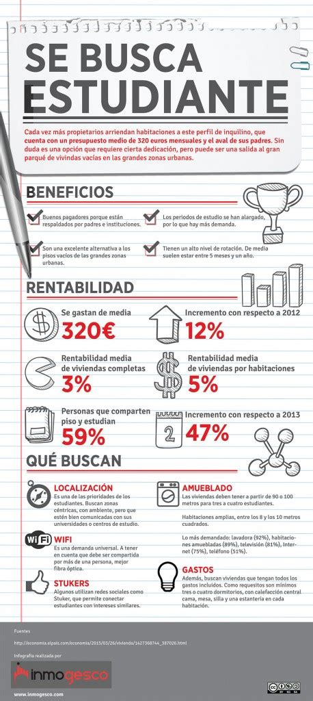 alquiler piso estudiantes madrid es rentable alquilar habitaciones a estudiantes 191 pisos o