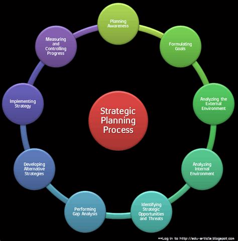 strategic planning process  steps  setting proper strategic plan