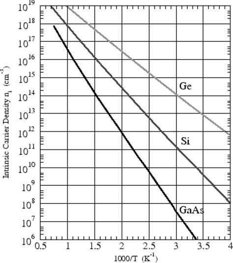 germanium vs silicon semiconductors germanium vs silicon semiconductors 28 images bonding in metals and semiconductors 2