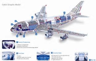 airbus a380 aircraft airliner history information facts