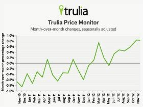 trulia dc home prices rise as rent increases