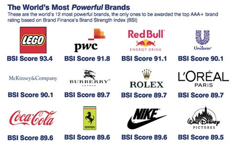 the world s most valuable brands truly deeply brand