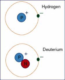 Number Of Protons In A Hydrogen Atom Deuterium Science Summary Presentation Page