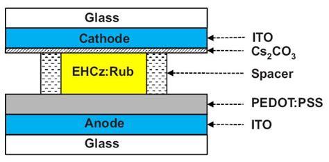 diode definition wiki organic light emitting diode definition of organic light