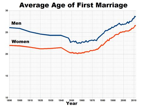 Marriage in todays us society