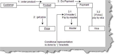 collaboration diagram in uml pdf unified modeling language uml questions part