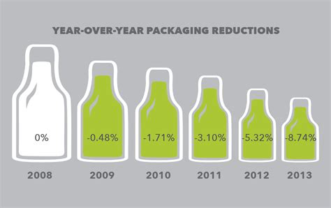 packaging design for the environment reducing costs and quantities packaging and recycling sustainably brewing