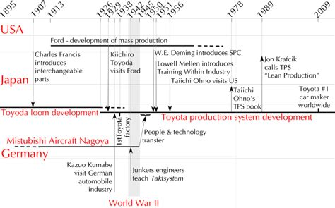 toyota manufacturing toyota history timeline autos post