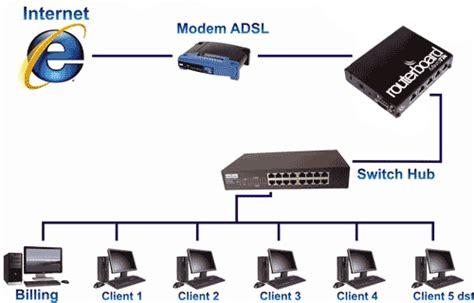 cara membuat hotspot pada mikrotik rb750 cara membangun jaringan warnet speedy dengan mikrotik