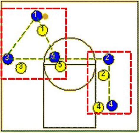 triangle offense pattern basketball plays for 3rd graders how to teach half court