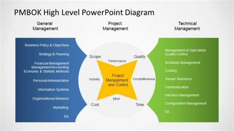 Management Views Powerpoint Diagrams Slidemodel High Level Presentation Template