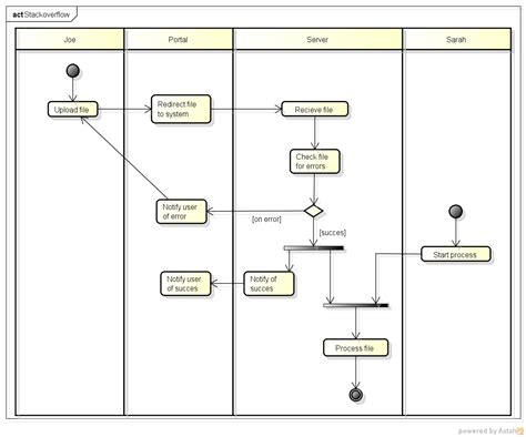 activity diagram means uml in an activity diagram are you allowed dead ends