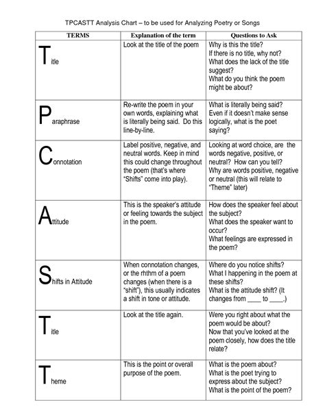 tpcastt template worksheet tpcastt worksheet grass fedjp worksheet study site