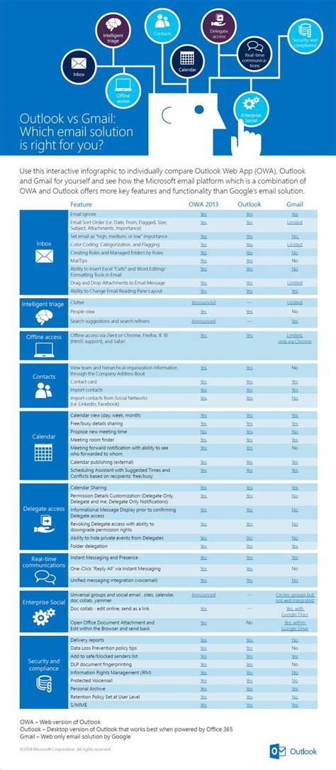 outlook vs gmail features comparison infographic