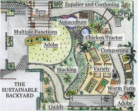 backyard farm plans virtual tour hamilton permaculture trust