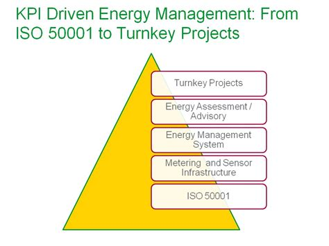Effective Implementation Of An Iso 50001 Energy Management System Enms enterprise energy management through iso 50001