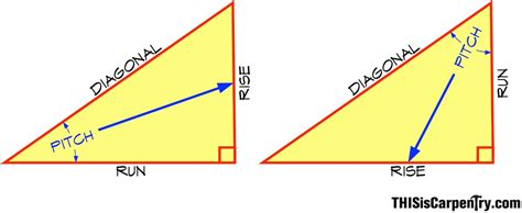 Calculate Area Of Room finding the right angle thisiscarpentry