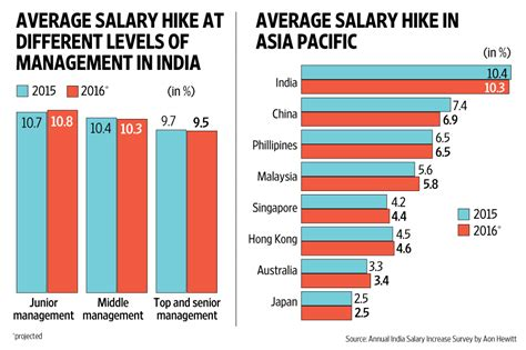 Average Salary In Dubai For Mba by Salaries Average Salary Pay The Berlin Startup Salary