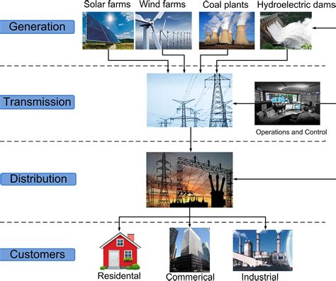 smart grids infrastructure technology and solutions electric power and energy engineering books advanced metering infrastructure based on smart meters in