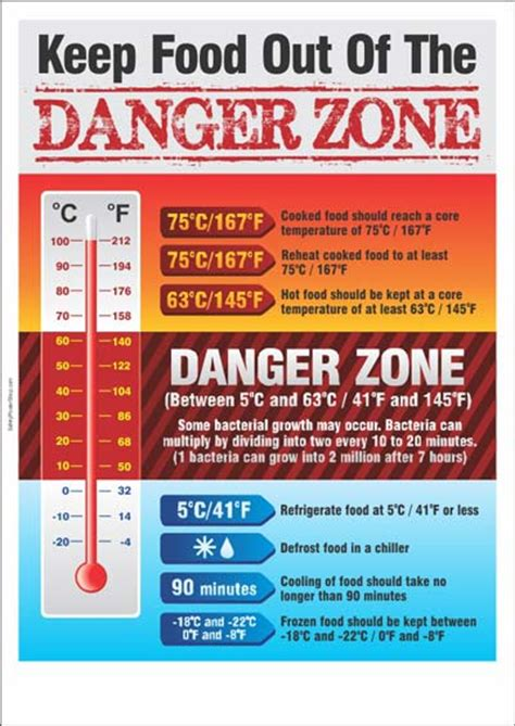 heat ls are designed to reheat food when food safety poster keep food out of the danger zone