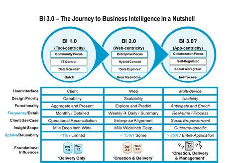 Business Intelligent 1 the vantage point defining business intelligence 3 0