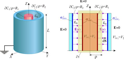 capacitor cilindrico co electrico capacitor plano esferico e cilindrico 28 images condensador esf 233 resistores resistores s