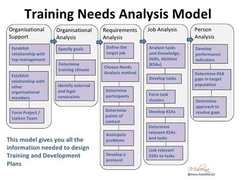 Technical Gap Analysis Template