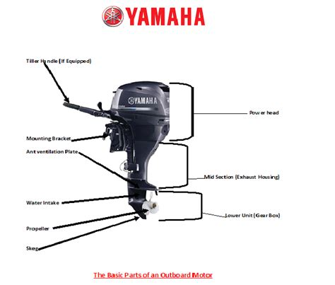 outboard boat motor basics the basic parts section of an outboard motor george
