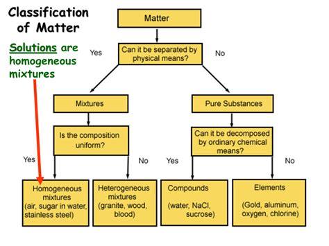 classification of matter flowchart classification of matter flowchart flowchart in word