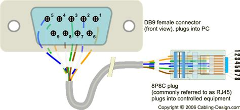 D Link Connector Rj45 Cat5 Konektor Rj 45 Dlink Cat 5 T3010 rs232 cable pinout rj45 efcaviation