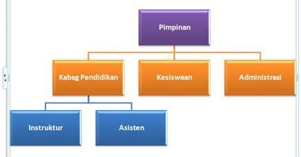 cara membuat struktur organisasi dengan gambar membuat struktur organisasi dengan smartart berbagi apa saja