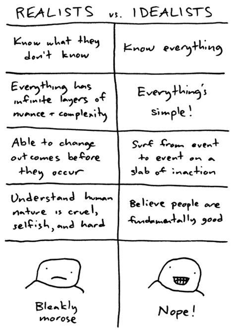 realistic idealist february 2012 cophilosophy realist vs idealist final blog post section