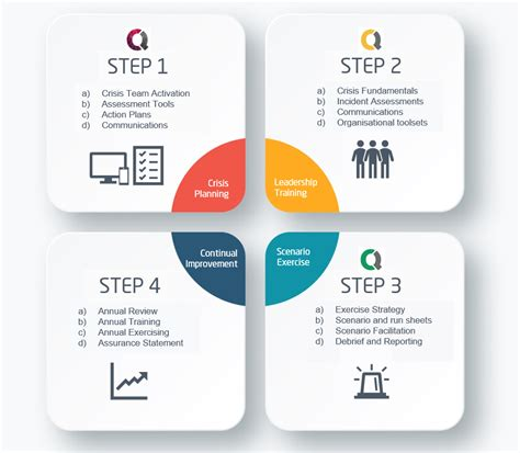 Online Building Plan crisis management risklogic