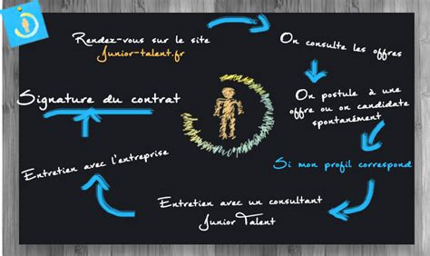 Cabinet De Recrutement Pau by Cabinet De Recrutement Pau