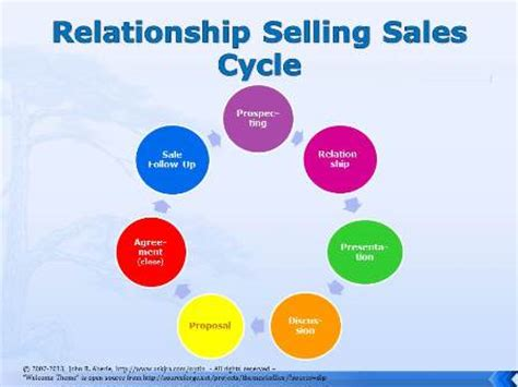 how relationship selling rewards small businesses ebook