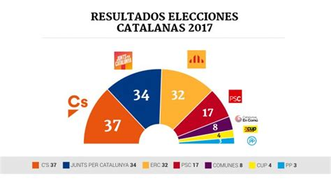 Moraleja Del Resultado De Las Elecciones De Usa   cara y cruz de las elecciones catalanas tribuna de la