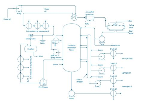 process and instrumentation diagram process flowchart draw process flow diagrams by starting