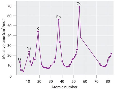 pattern of atomic numbers the periodic table and periodic trends