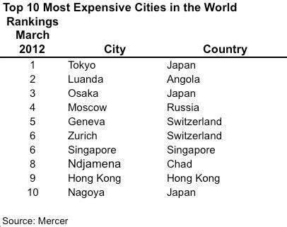 most expensive cities in the world for a haircut revealed another top 10 city list the most expensive cities in