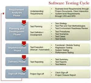 House Design Software Test for contract positions list may 2013