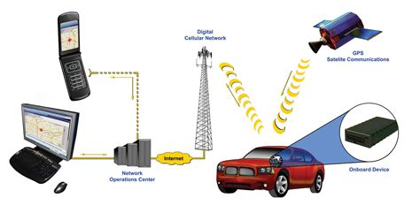 vehicle tracking systems how real time gps works